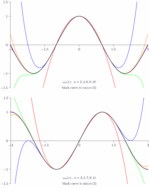ScaledSwissKnifePolynomials.png