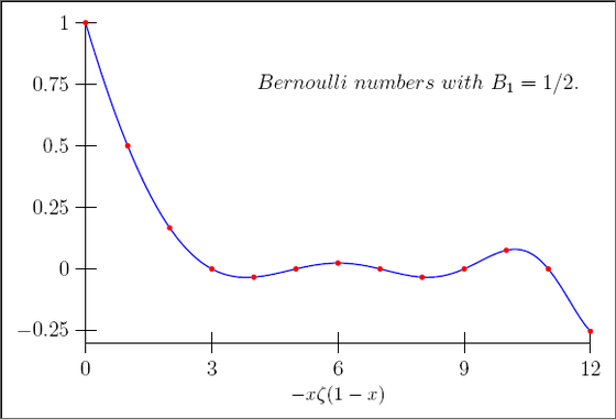 Bernoulli numbers.