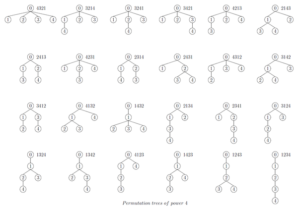 PermutationTree4Numeric.png