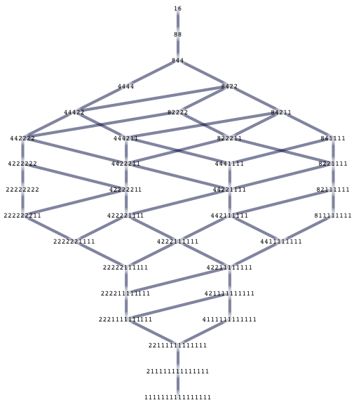 A275870 oeis gus wiseman hasse diagram for the case n16 with full detail ccuart Choice Image