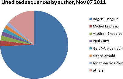 The top contributors of uned sequences are Bagula at 74%, Lagneau at 3%, and Shevelev at 2%.