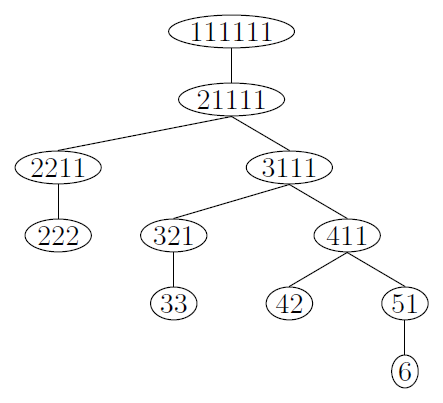 IntegerPartitionTree6.png