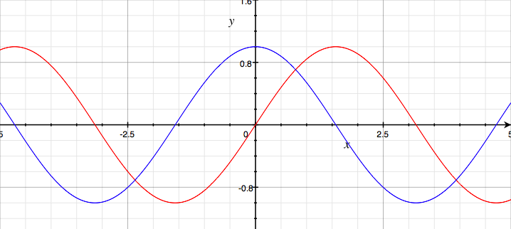 Sin Cos Graph.png