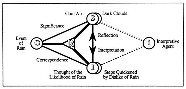 Dewey's Sign of Rain Example.jpg