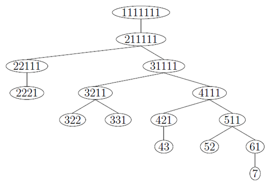 IntegerPartitionTree7.png
